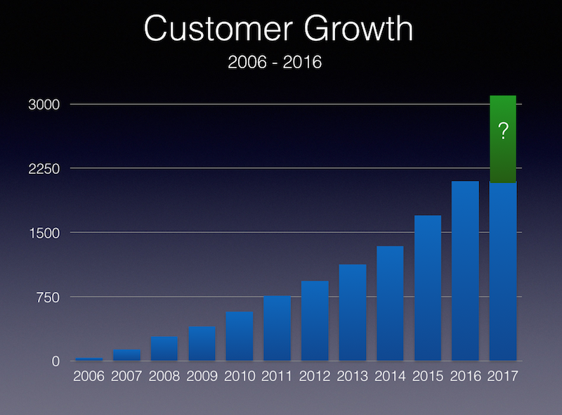 Customer Growth 2006 - 2016